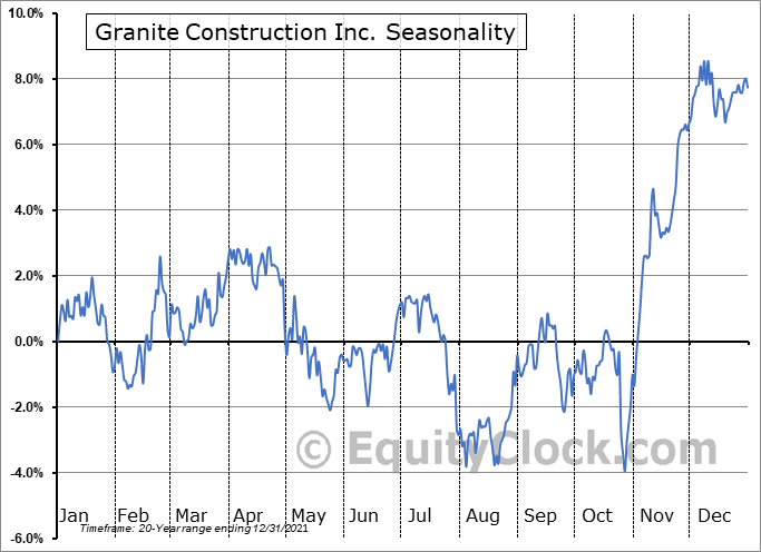 Granite Construction Inc. (NYSE:GVA) Seasonality