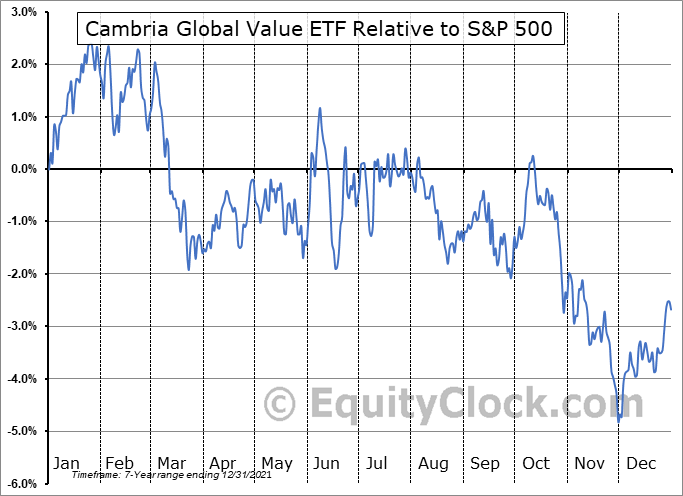 GVAL Relative to the S&P 500