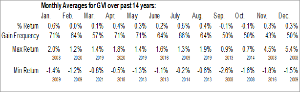 Monthly Seasonal iShares Intermediate Government/Credit Bond ETF (NYSE:GVI)