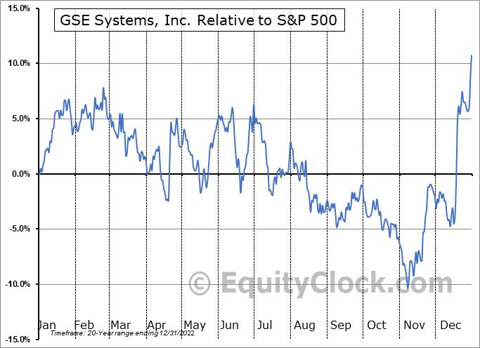 GVP Relative to the S&P 500