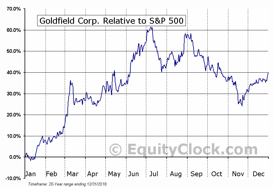 GV Relative to the S&P 500