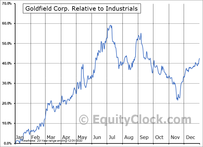 GV Relative to the Sector