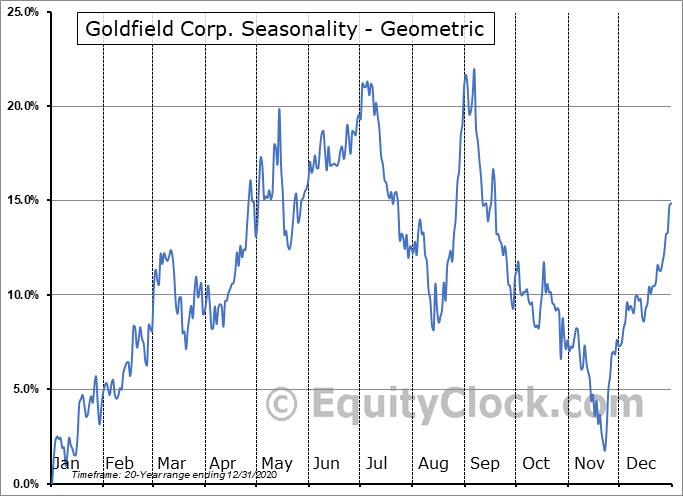 Goldfield Corp. (AMEX:GV) Seasonality