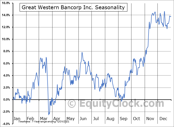 Great Western Bancorp, Inc. Seasonal Chart