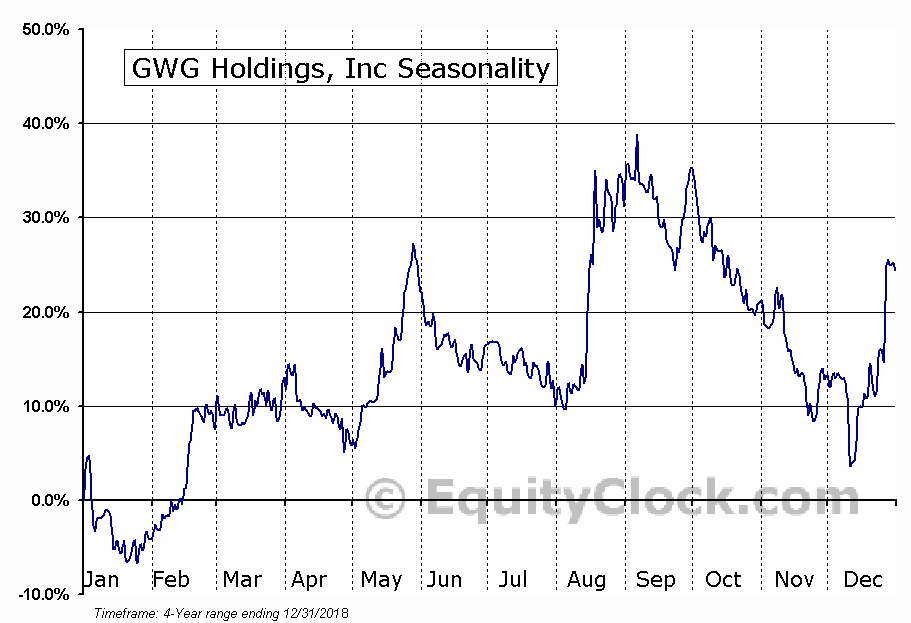 GWG Holdings, Inc (GWGH) Seasonal Chart