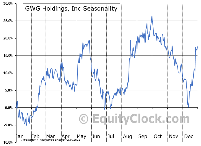 GWG Holdings, Inc Seasonal Chart