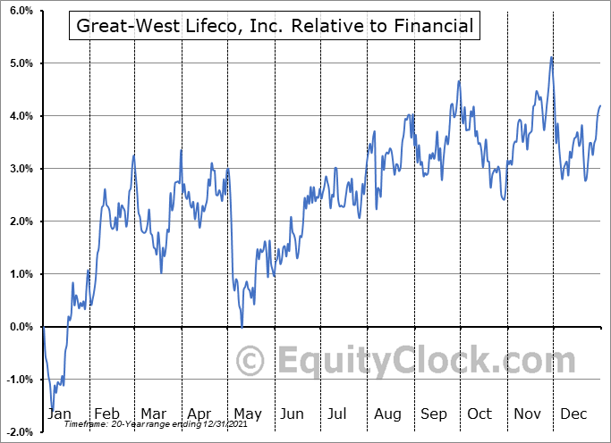 GWO.TO Relative to the Sector