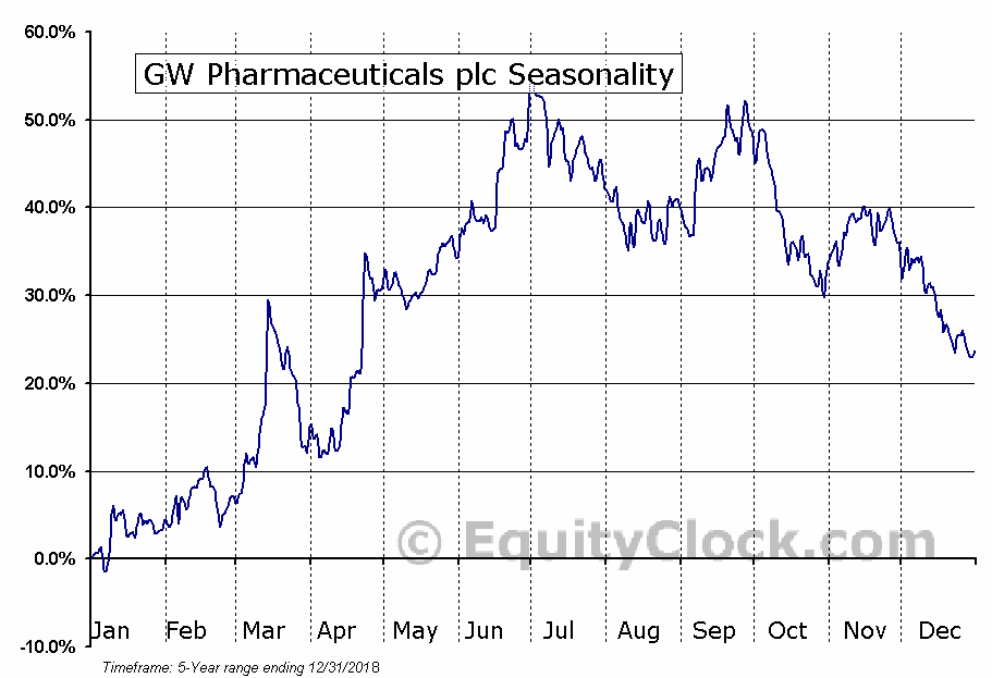 GW Pharmaceuticals Plc (GWPH) Seasonal Chart