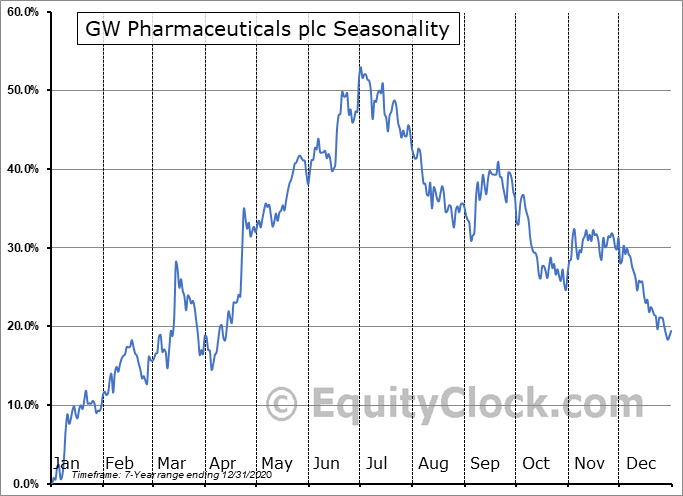 GW Pharmaceuticals plc (NASD:GWPH) Seasonality
