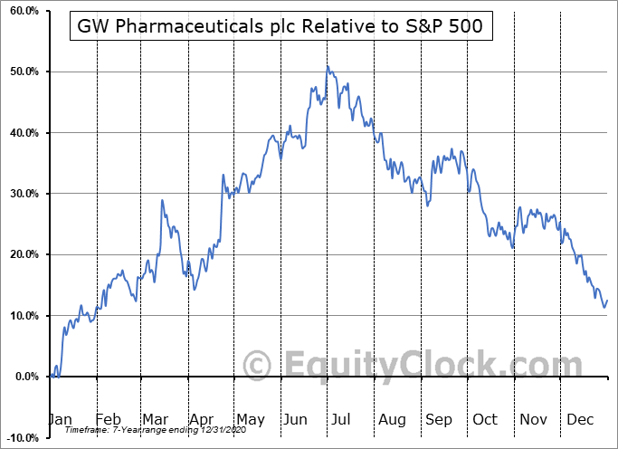 GWPH Relative to the S&P 500