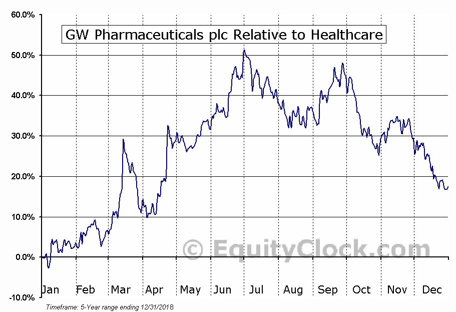 GWPH Relative to the Sector