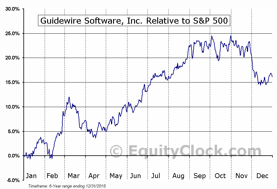 GWRE Relative to the S&P 500