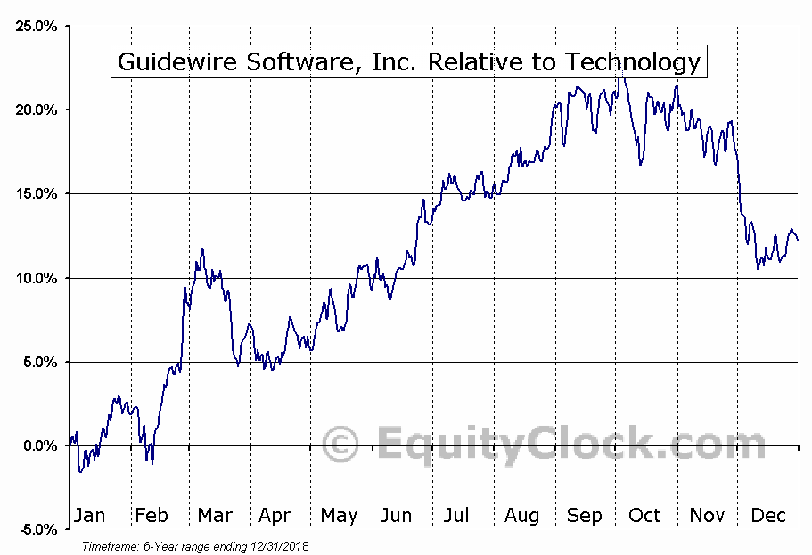GWRE Relative to the Sector