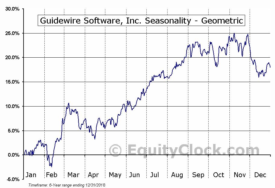 Guidewire Software, Inc. (NYSE:GWRE) Seasonality