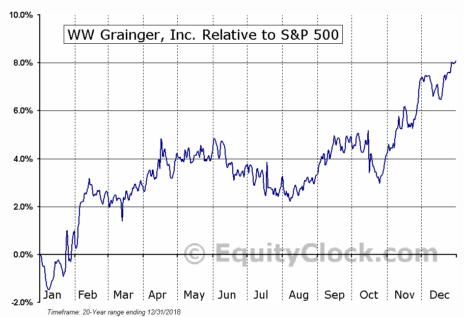 GWW Relative to the S&P 500