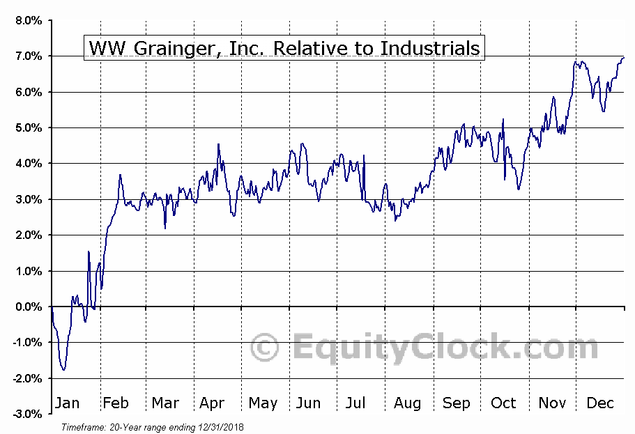 GWW Relative to the Sector