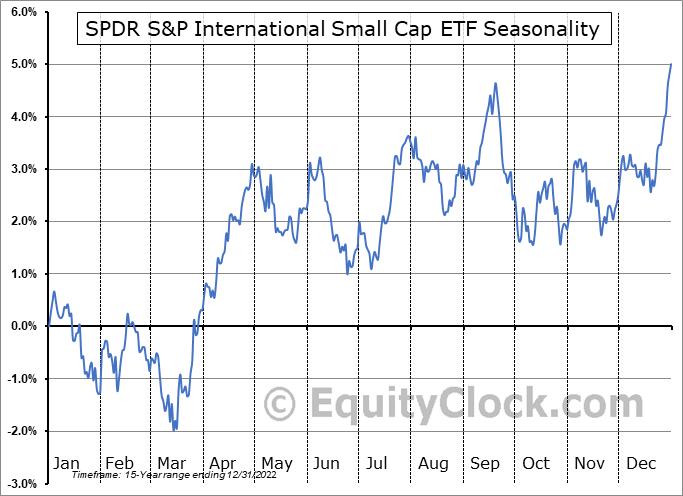 SPDR S&P International Small Cap ETF (NYSE:GWX) Seasonality