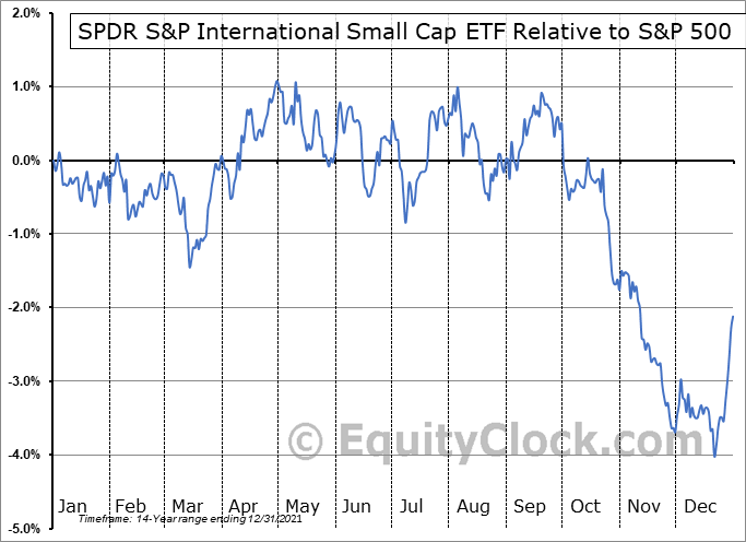 GWX Relative to the S&P 500