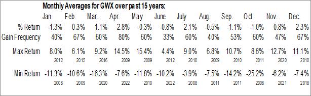 Monthly Seasonal SPDR S&P International Small Cap ETF (NYSE:GWX)