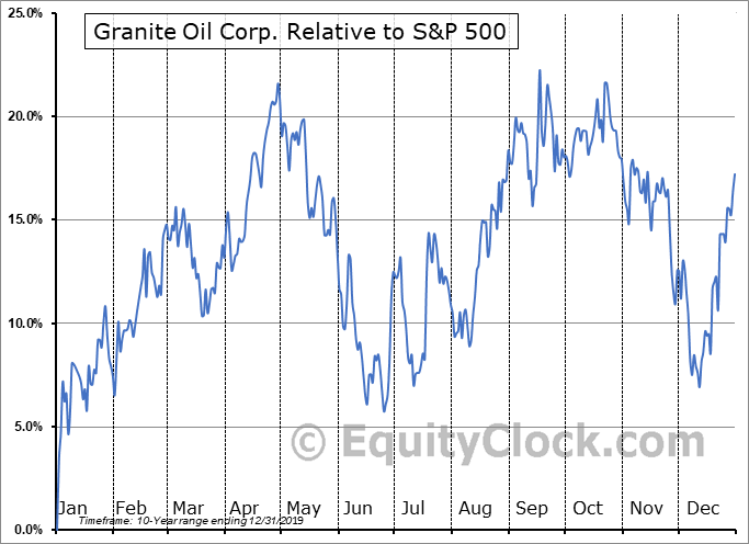 GXO.TO Relative to the S&P 500
