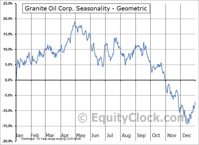 Granite Oil Corp. (TSE:GXO.TO) Seasonality