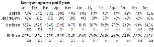 Monthly Seasonal Granite Oil Corp. (TSE:GXO.TO)