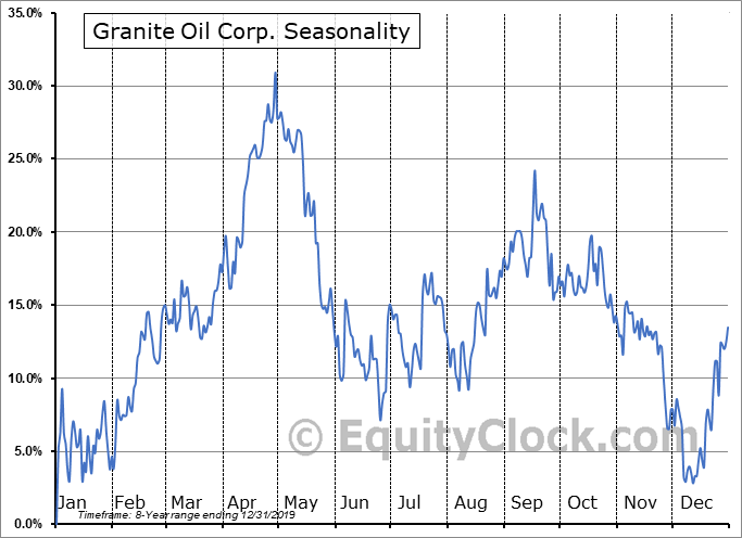 Granite Oil Corp. (OTCMKT:GXOCF) Seasonality