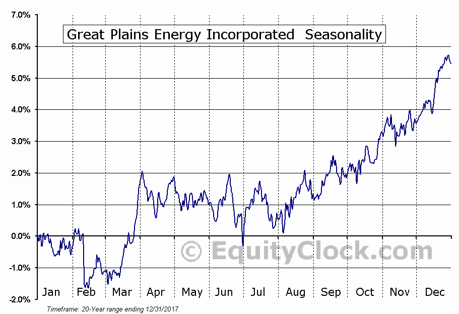Great Plains Energy Incorporated  (NYSE:GXP) Seasonality
