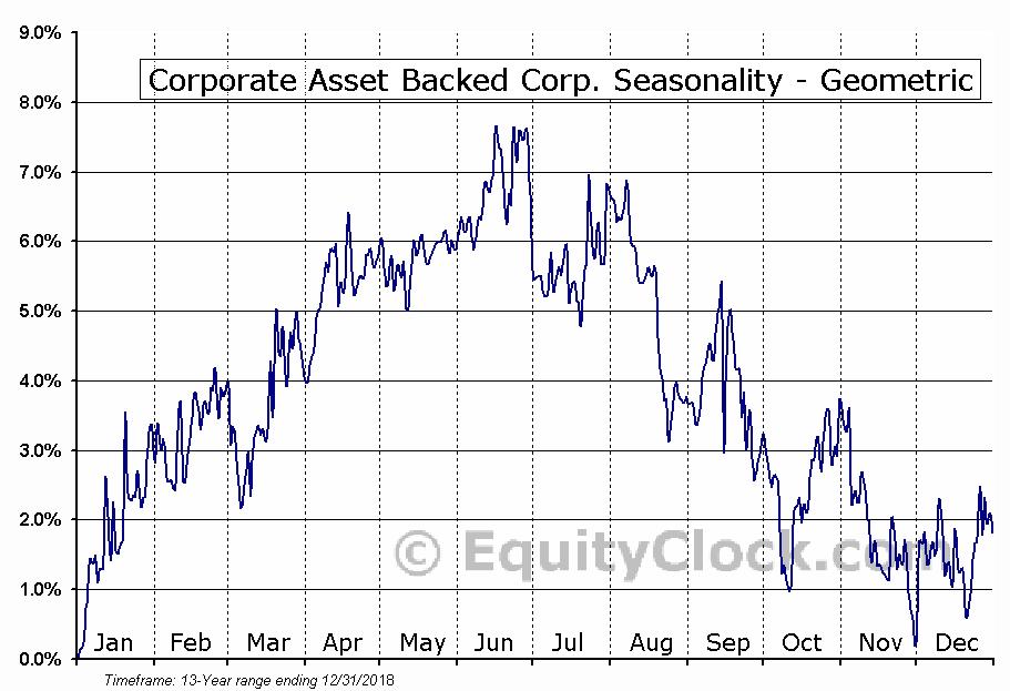 Corporate Asset Backed Corp. (NYSE:GYC) Seasonality