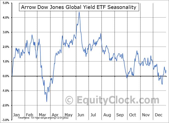 Arrow Dow Jones Global Yield ETF (AMEX:GYLD) Seasonality