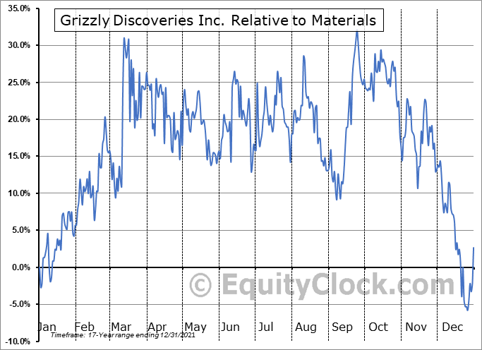 GZD.V Relative to the Sector
