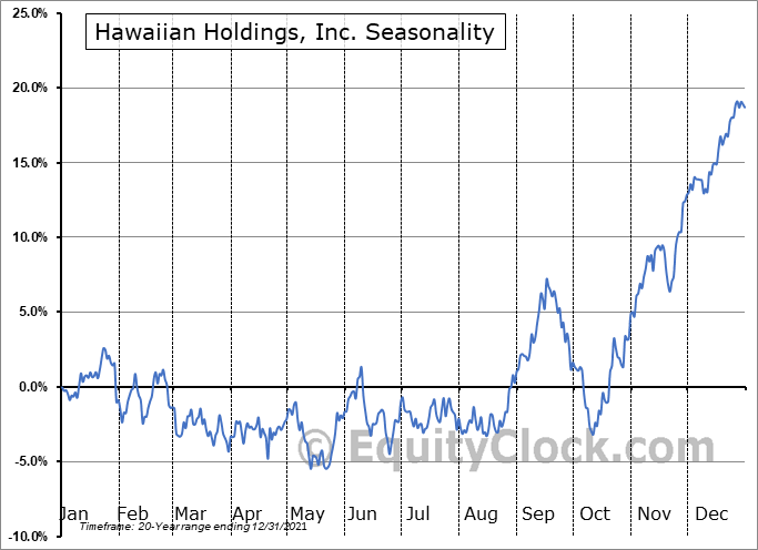 Hawaiian Holdings, Inc. (NASD:HA) Seasonality