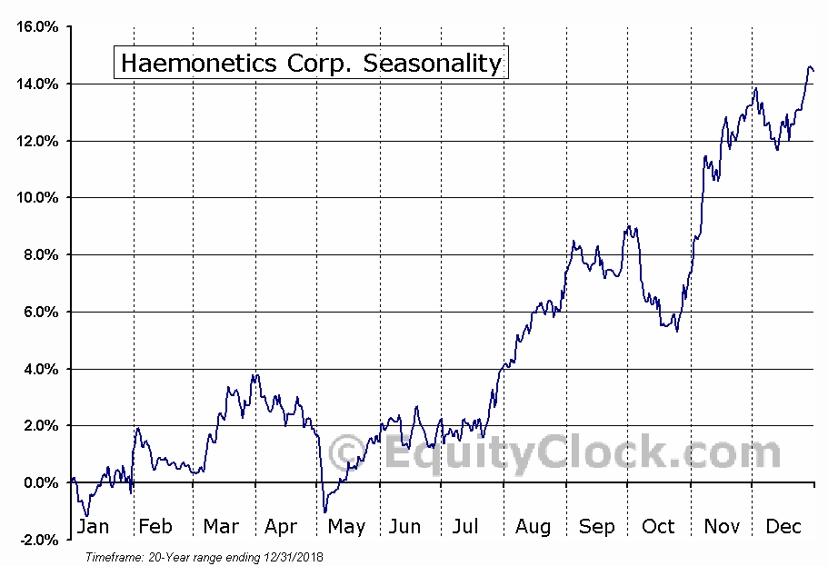 Haemonetics Corporation Seasonal Chart