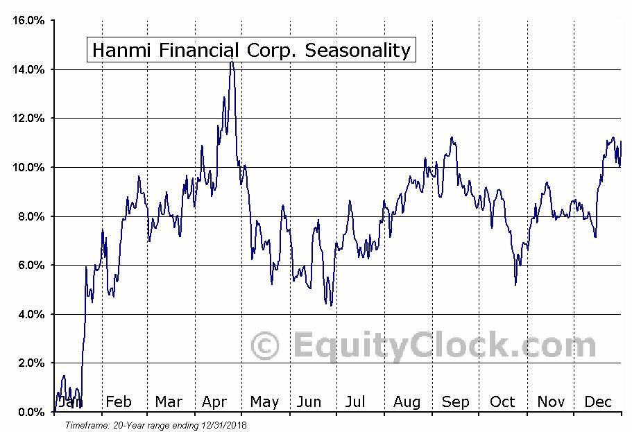 Hanmi Financial Corporation (HAFC) Seasonal Chart
