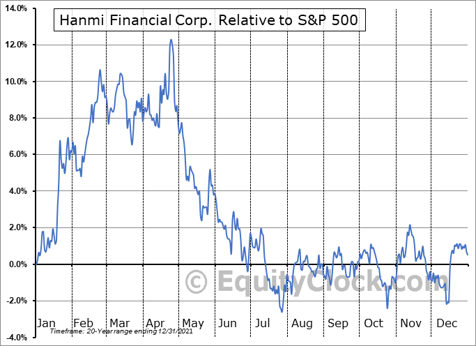 HAFC Relative to the S&P 500