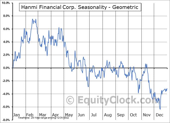 Hanmi Financial Corp. (NASD:HAFC) Seasonality