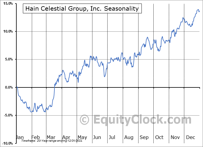 The Hain Celestial Group, Inc. Seasonal Chart