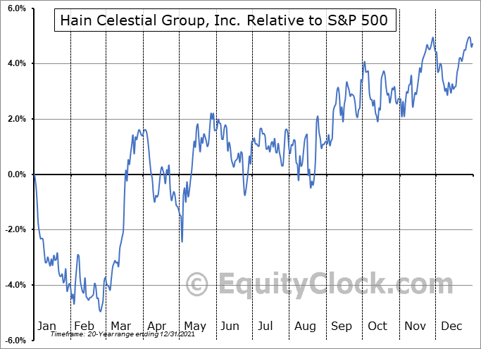 HAIN Relative to the S&P 500