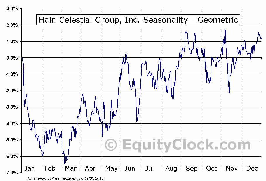 Hain Celestial Group, Inc. (NASD:HAIN) Seasonality