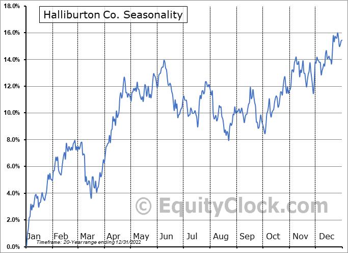 Halliburton Co. (NYSE:HAL) Seasonality