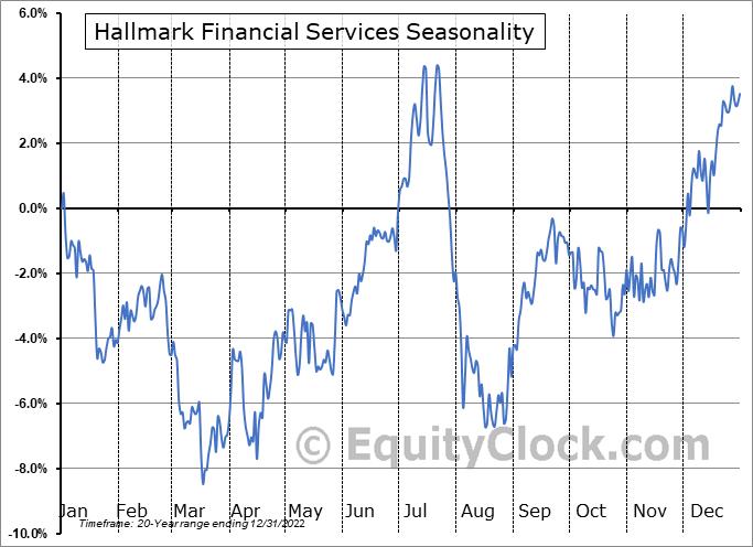 Hallmark Financial Services (NASD:HALL) Seasonality