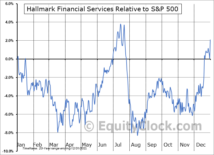 HALL Relative to the S&P 500