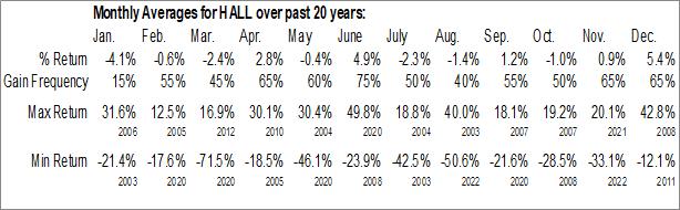 Monthly Seasonal Hallmark Financial Services (NASD:HALL)