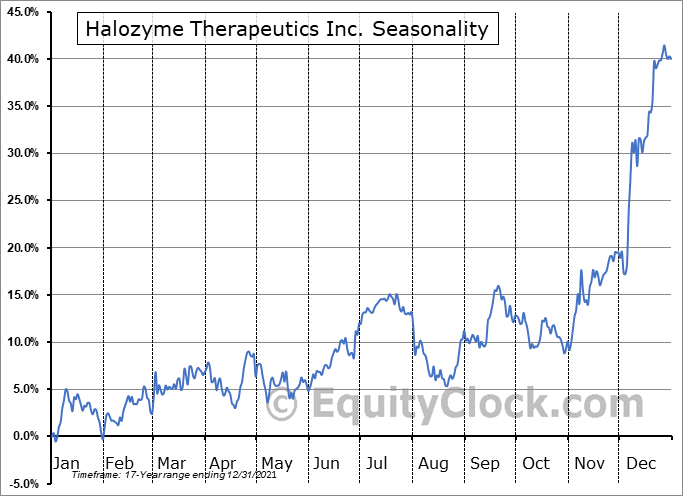 Halozyme Therapeutics, Inc. Seasonal Chart