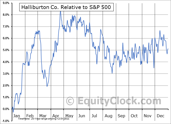 HAL Relative to the S&P 500