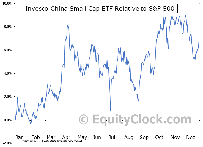 HAO Relative to the S&P 500