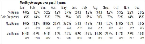 Monthly Seasonal Invesco China Small Cap ETF (NYSE:HAO)