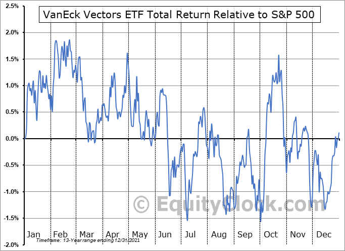 HAP Relative to the S&P 500