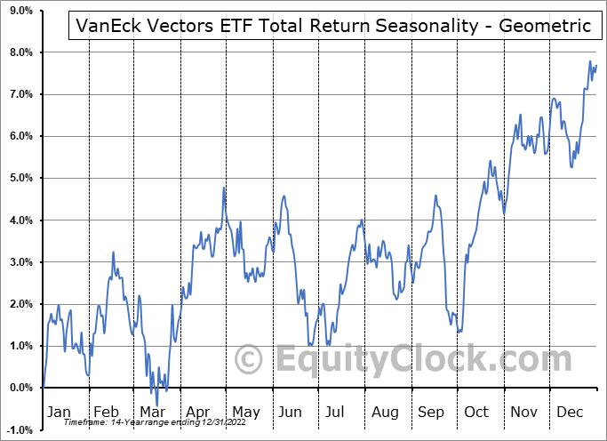 VanEck Vectors ETF Total Return (NYSE:HAP) Seasonality