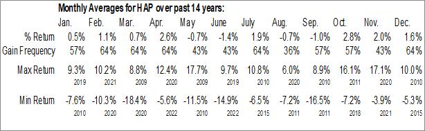 Monthly Seasonal VanEck Vectors ETF Total Return (NYSE:HAP)